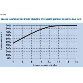 Расход и давление газа в котлах BAXI
